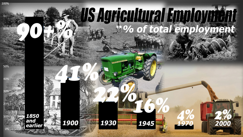 Farm employment has fallen dramatically in the US as the economy evolved, from agrarian to industrial and beyond.