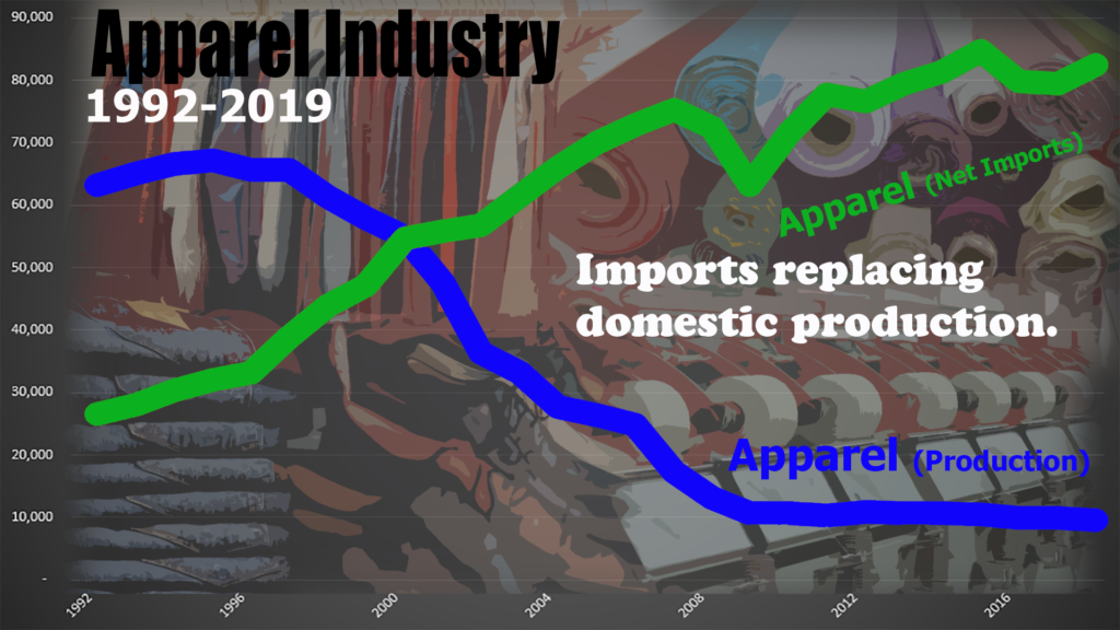 Apparel production has plummeted since at least 1990 while imports have soared.