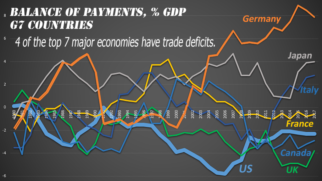 If trade deficits are so bad, why do 4 of the 7 (G7) most prosperous major economies have them?