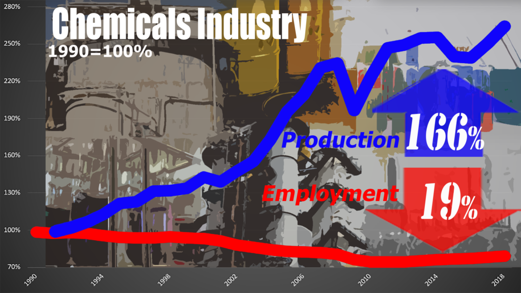 Chemical production has almost tripled in the last three decades.  Employment must have soared, right?  Not exactly.  Down 19%.