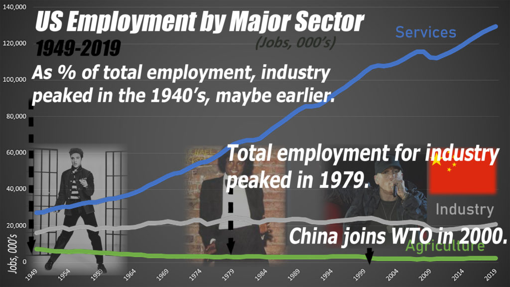 Whatever is happening to manufacturing jobs, it began a long, long time ago, well before China became a major factor.