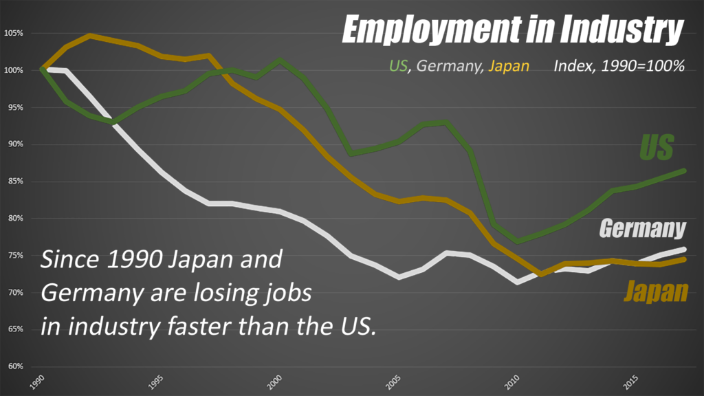 Actually, their job losses have been greater than the US since 1990.