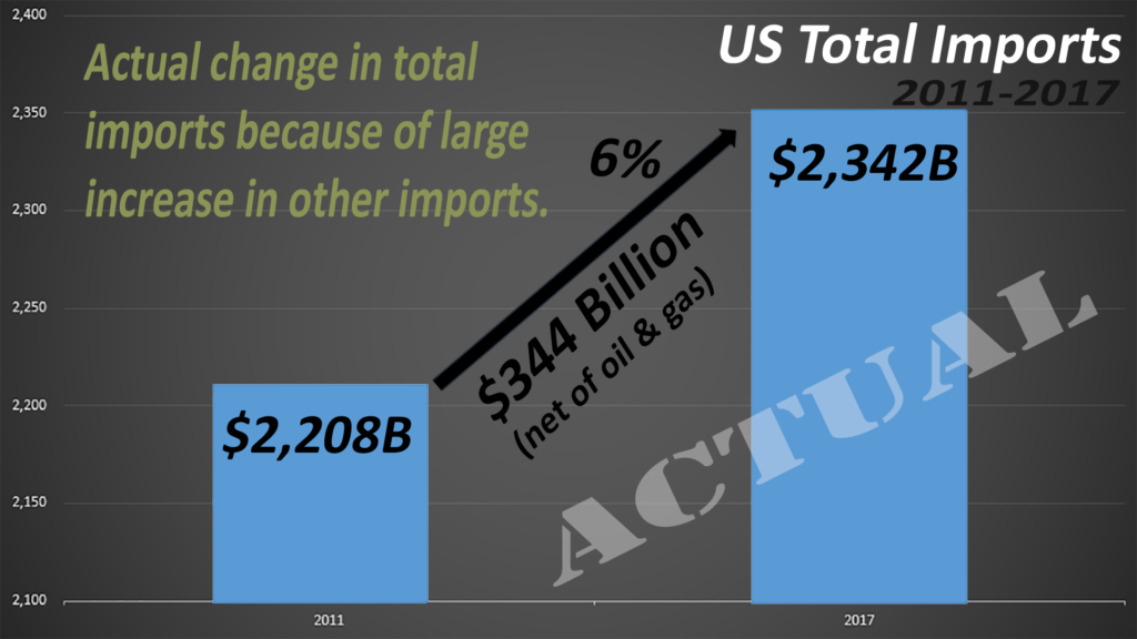 Instead, the US trade deficit actually increased as the US spent that oil money on other items.