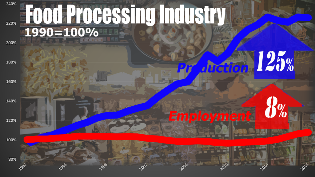 Food is a bit more positive.  But we need to double production to get a measely 8% more jobs.  Hardly reason to celebrate.