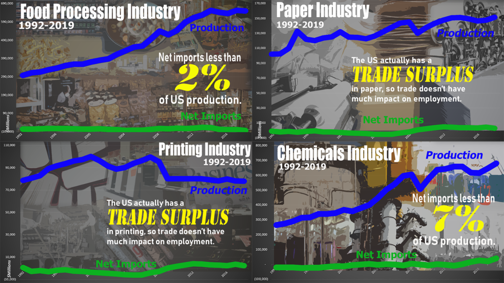 TRADE IS NOT A FACTOR.  For these industries, either trade is a minor factor or the US has a surplus.