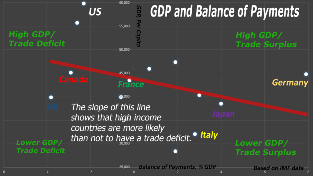 If trade deficits are so bad, why are advanced, prosperous economies more likely to have them than not?