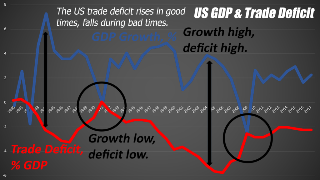 If trade deficits are so bad, why do they rise during economic good times and fall during recessions?