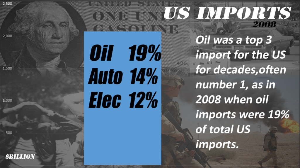 Due to both political risk and economic cost, oil imports were considered a burden on the US for decades.