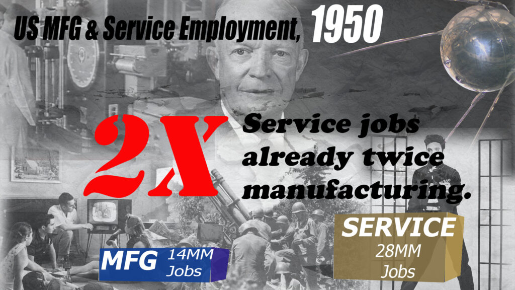 Perhaps it is best to think of it this way.  Manufacturing jobs began a relative decline more than 70 years ago.