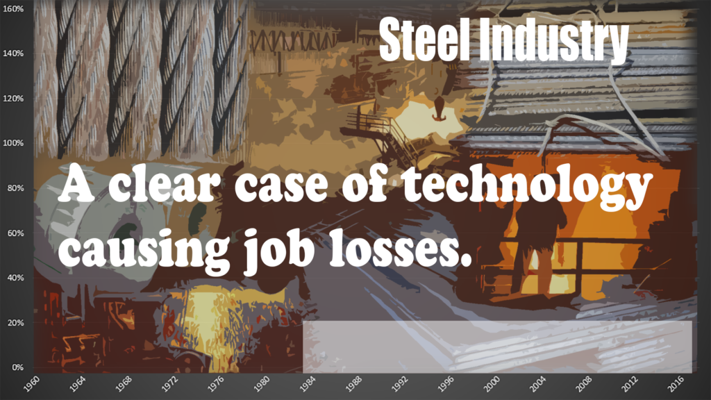 But not every industry is like apparel.  Steel is useful because we can analyze based on tons produced, eliminating the trade impact.