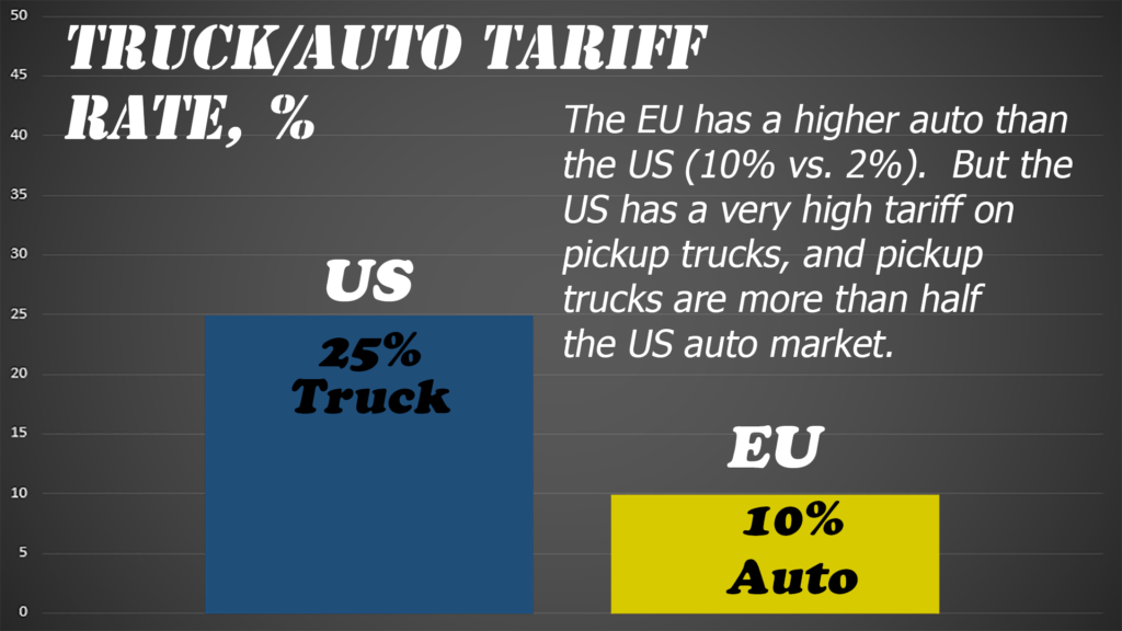 The EU does have a significant auto tariff, but the US truck tariff is even higher.