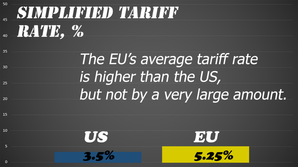 True the US has lower overall tariffs than the EU, but the difference is fairly small.