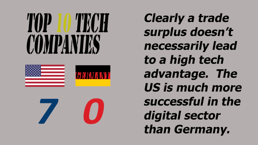 Germany is competitive in many areas,  but can't compare to the US in high tech.
