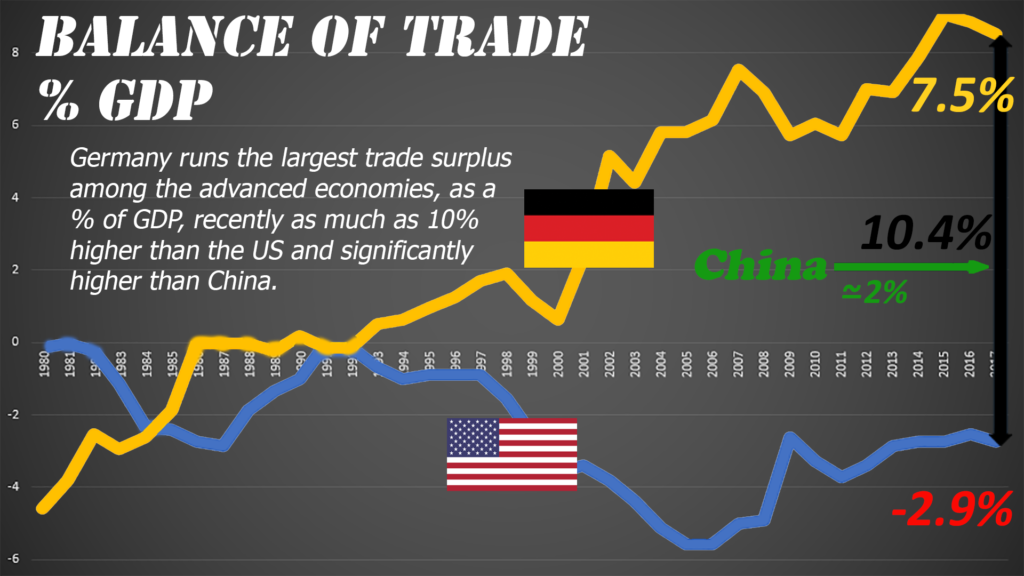 ...one big difference.  Germany generally has a large trade surplus while the US has a trade deficit.