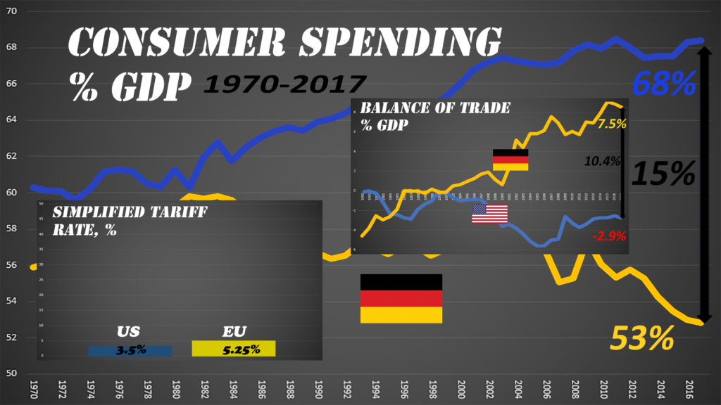 The spending differences accounts for the entire balance of trade difference.