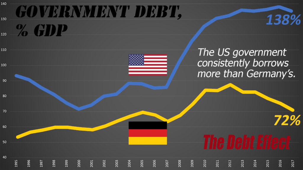 That German frugality extends to debt, as Germany also borrows less than America.
