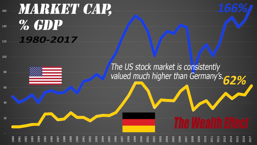 The high tech difference is one reason why the US stock market is valued so much higher than Germany's.