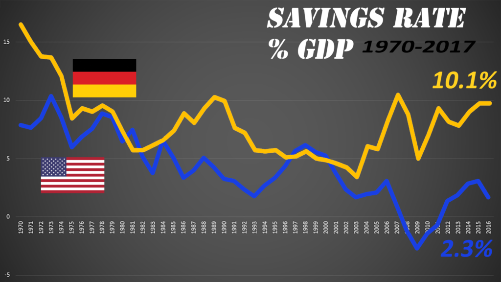 Another big difference is savings.  Those frugal Germans save significantly more than Americans.