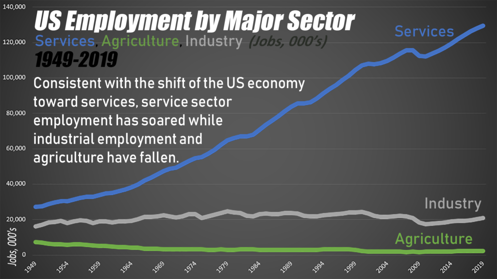 In terms of employment, notice how flat the manufacturing line is since 1950, particularly as compared to services.