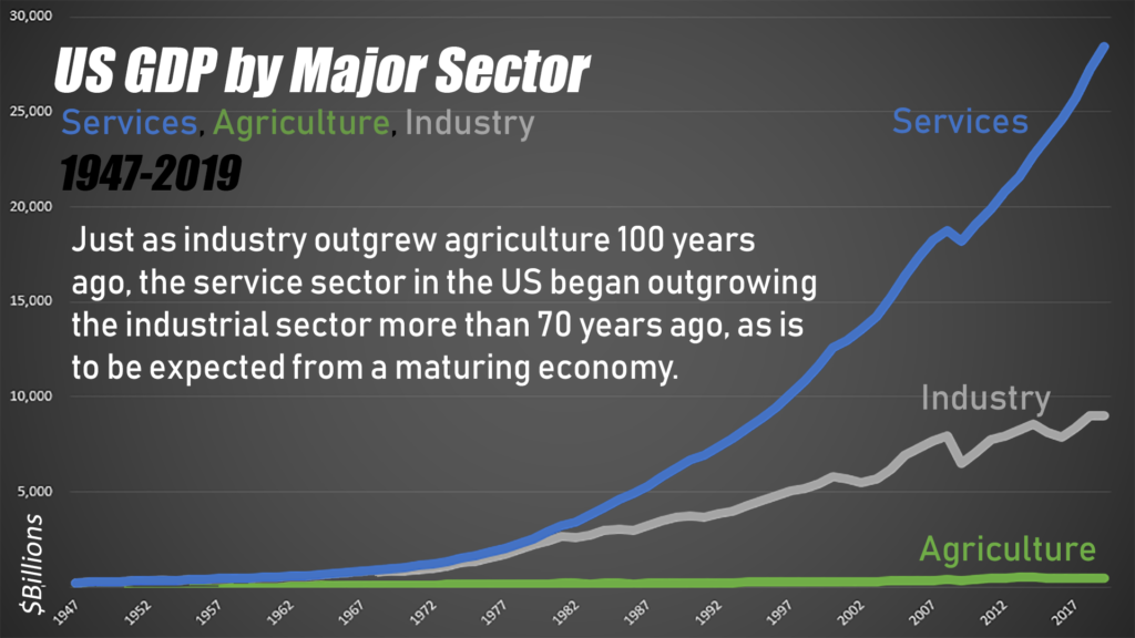 As a portion of GDP, services overcame manufacturing prior to the 1950's, and really began pulling away in the 1980's.