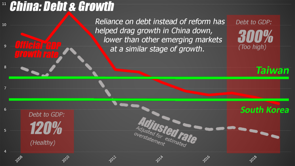 If China had continued with reform, its economy would be in better shape and the trade conflict might have been avoided.