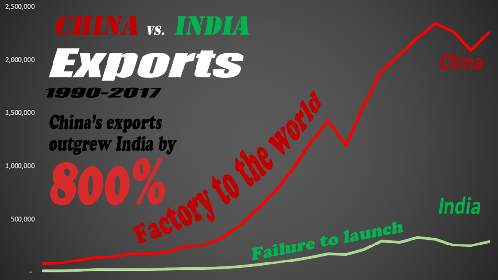 China outgrew India because of exports, which is typical of high growth emerging markets.