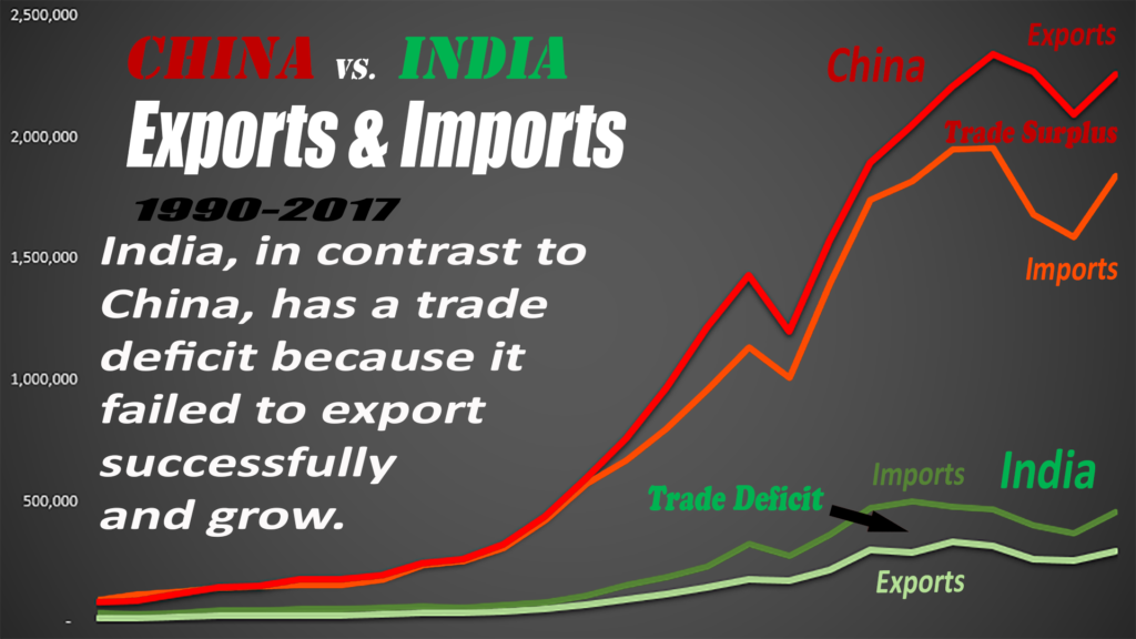 Because India never grew, it has a trade deficit, not a trade surplus.  That's good, right?