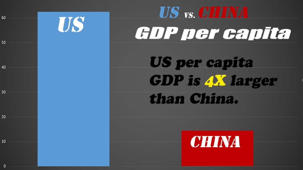 It is important to remember that, despite much progress, China is still a relatively poor country, with much lower incomes than in the US.