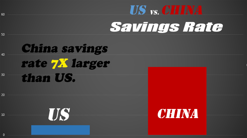 Citizens of poor countries tend to be high savers, which is certainly true in China.