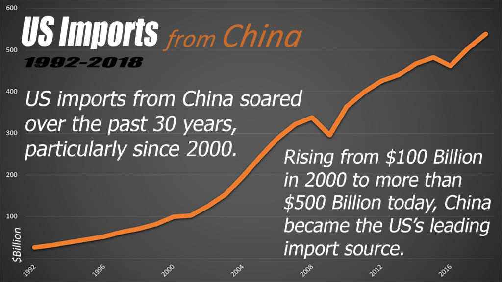 China impact on US Trade-1