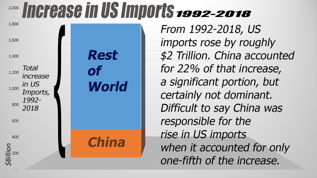 China impact on US Trade-3