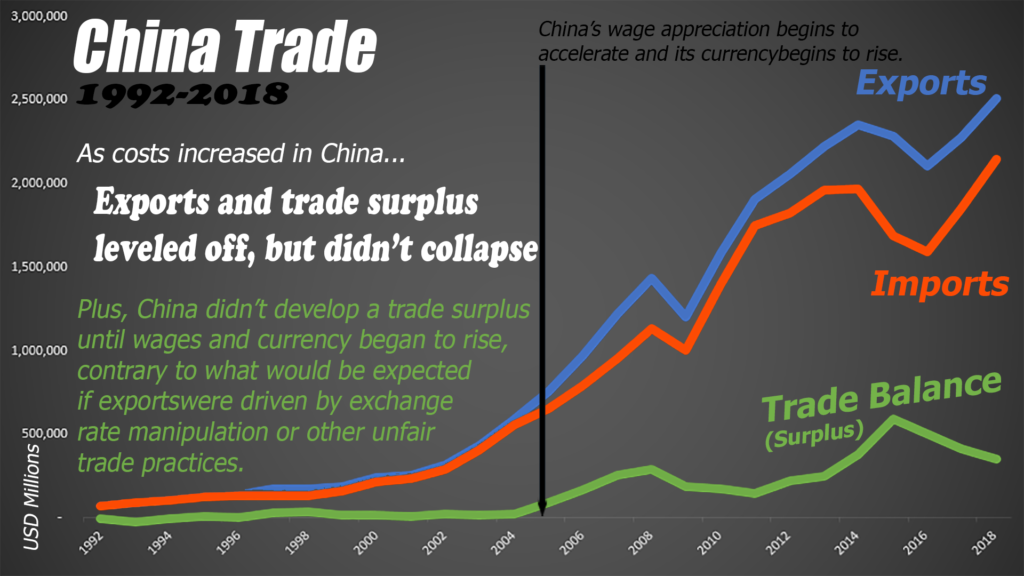 Yet rising costs (currency and wages) caused China's export to level off, not collapse, typical of emerging markets.