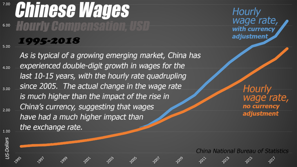 Export and economic growth also led to higher wages as wealth and productivity in China grew.