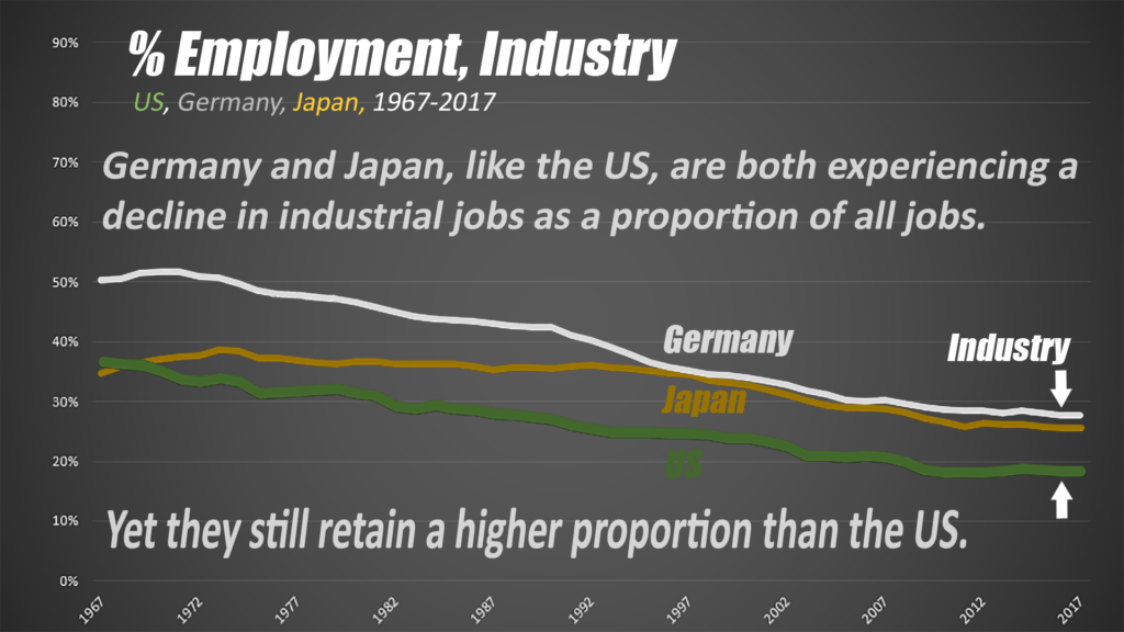 Both countries are still losing mfg. jobs.  But does trade help them keep more jobs than the US.