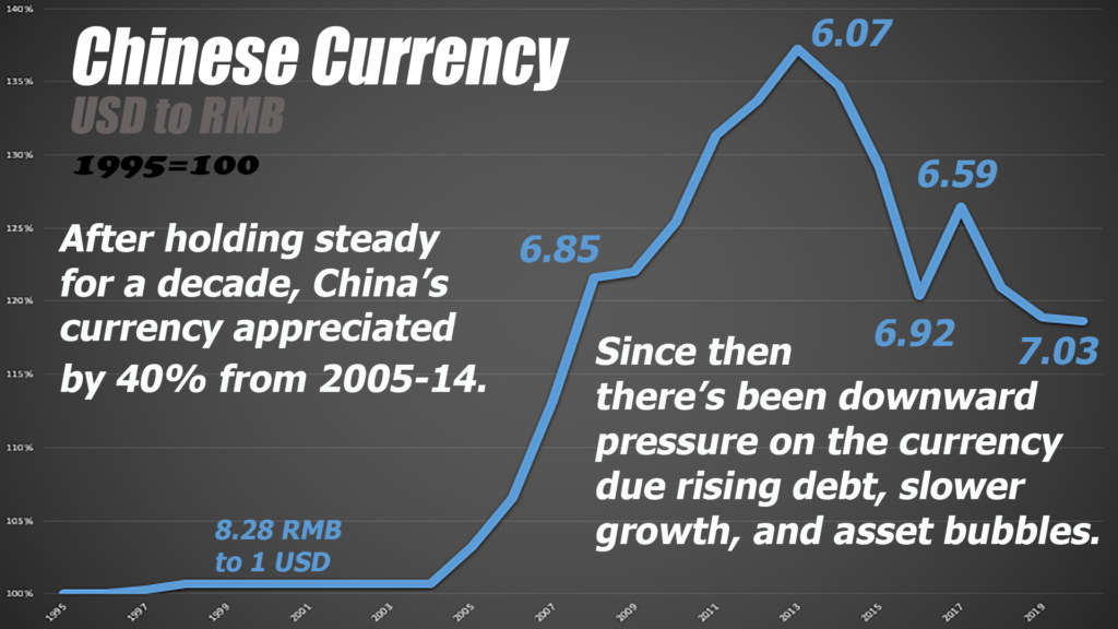 Also typical of emerging markets, China's currency remained low for a long while, then rose as its own assets grew due to economic success.