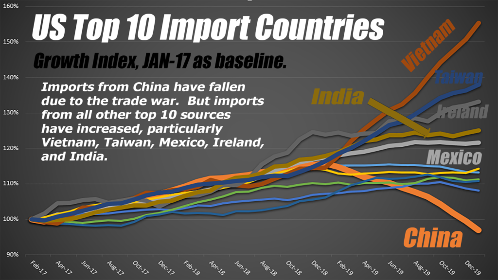 Mainly because US imports from other low cost countries increased.