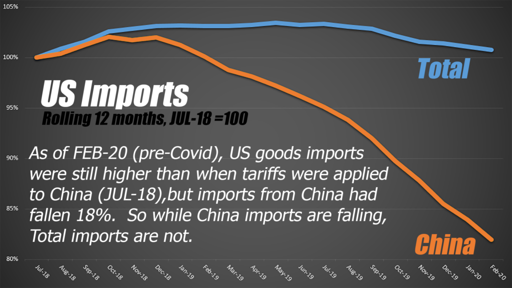 The China tariffs didn't impact America's total imports that much…
