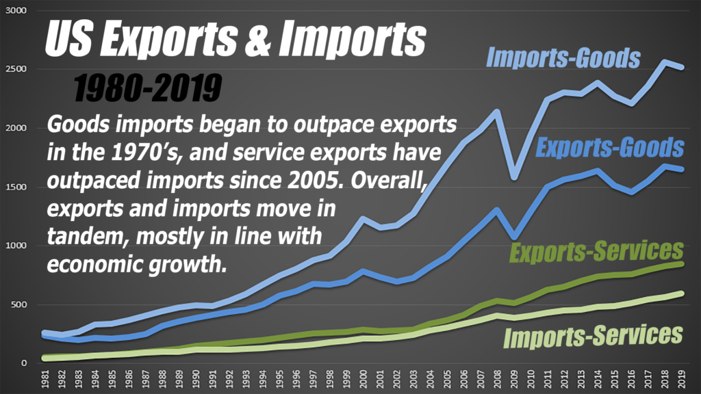 Imports and exports tend to move in tandem over the long term.
