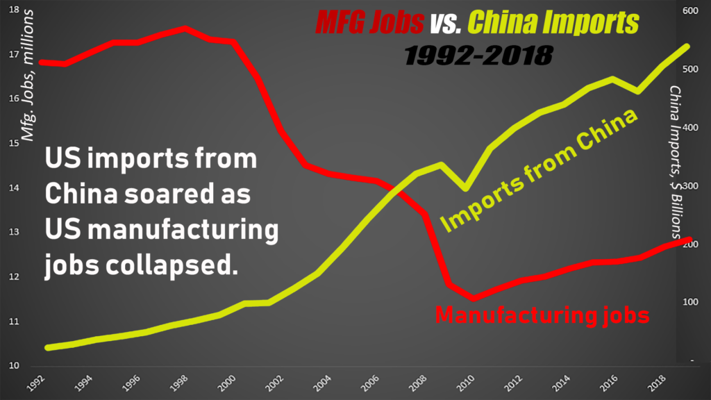 Viewed over the short term, China's rising exports certainly coincided with a precipitous drop in US manufacturing employment.