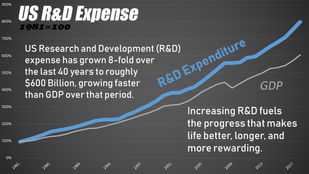 This fuels the R&D, new investment, and other factors necessary to produce the growth and progress that makes life better.